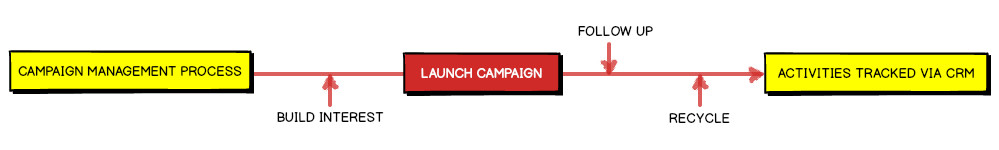 Campaign Management Process