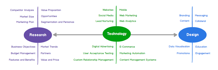 Click to Enlarge: Research, Technology and Design Matrix for Digital Marketing